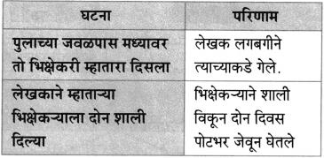 Maharashtra Board Class 10 Marathi Aksharbharati Solutions Chapter 3 शाल 18