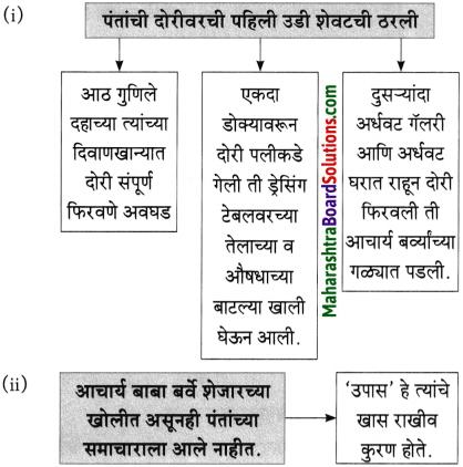 Maharashtra Board Class 10 Marathi Aksharbharati Solutions Chapter 4 उपास 21