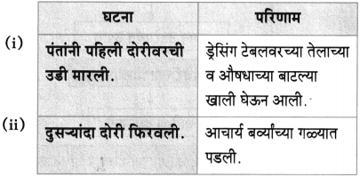 Maharashtra Board Class 10 Marathi Aksharbharati Solutions Chapter 4 उपास 22