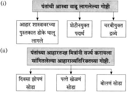 Maharashtra Board Class 10 Marathi Aksharbharati Solutions Chapter 4 उपास 30