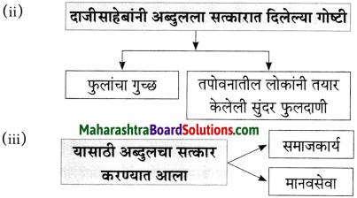 Maharashtra Board Class 10 Marathi Aksharbharati Solutions Chapter 6 चुडीवाला 10
