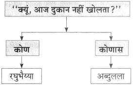 Maharashtra Board Class 10 Marathi Aksharbharati Solutions Chapter 6 चुडीवाला 18