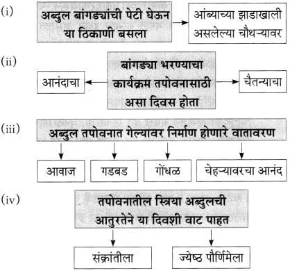 Maharashtra Board Class 10 Marathi Aksharbharati Solutions Chapter 6 चुडीवाला 4