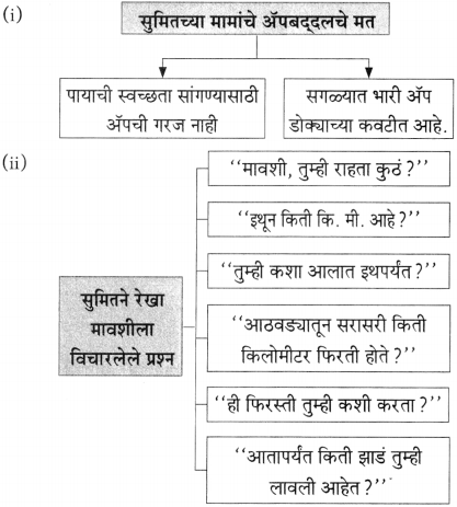Maharashtra Board Class 10 Marathi Aksharbharati Solutions Chapter 7 फूटप्रिन्टस 13