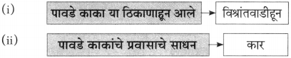 Maharashtra Board Class 10 Marathi Aksharbharati Solutions Chapter 7 फूटप्रिन्टस 21