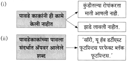 Maharashtra Board Class 10 Marathi Aksharbharati Solutions Chapter 7 फूटप्रिन्टस 24