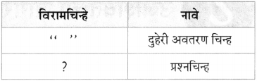 Maharashtra Board Class 10 Marathi Aksharbharati Solutions Chapter 7 फूटप्रिन्टस 37