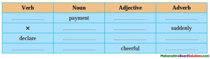 Maharashtra Board Class 10 My English Coursebook Solutions Chapter 2.2 The Boy who Broke The Bank 4