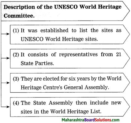 Maharashtra Board Class 10 My English Coursebook Solutions Chapter 2.6 World Heritage 11