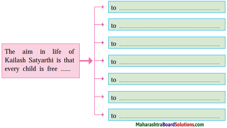 Maharashtra Board Class 10 My English Coursebook Solutions Chapter 3.4 Let us March 2