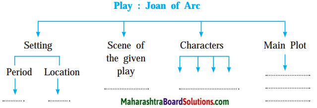 Maharashtra Board Class 10 My English Coursebook Solutions Chapter 4.5 Joan of Arc 2