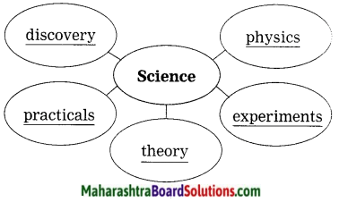 Maharashtra Board Class 10 My English Coursebook Solutions Chapter 4.6 A Brave Heart Dedicated to Science and Humanity 8