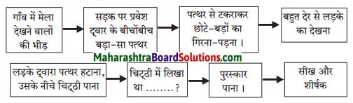 Maharashtra Board Class 7 Hindi Solutions Chapter 6 'पृथ्वी' से 'अग्नि' तक 5