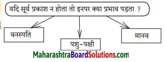 Maharashtra Board Class 7 Hindi Solutions Chapter 8 जीवन नहीं मरा करता है 4