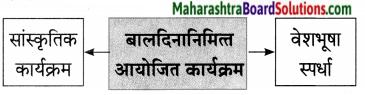 Maharashtra Board Class 7 Marathi Solutions Chapter 12 रोजनिशी 2