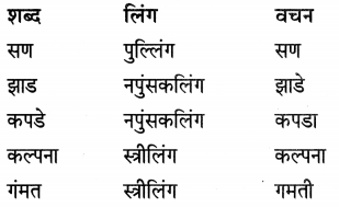 Maharashtra Board Class 7 Marathi Solutions Chapter 13 अदलाबदल 10