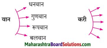 Maharashtra Board Class 7 Marathi Solutions Chapter 13 अदलाबदल 3