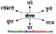 Maharashtra Board Class 7 Marathi Solutions Chapter 3 माझ्या अंगणात 6