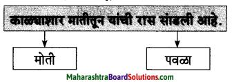 Maharashtra Board Class 7 Marathi Solutions Chapter 3 माझ्या अंगणात 7
