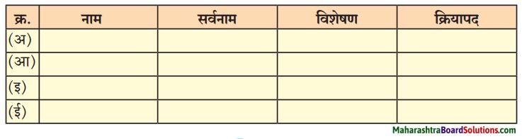 Maharashtra Board Class 7 Marathi Solutions Chapter 4 गोपाळचे शौर्य 1