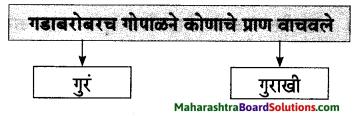 Maharashtra Board Class 7 Marathi Solutions Chapter 4 गोपाळचे शौर्य 3