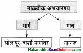 Maharashtra Board Class 7 Marathi Solutions Chapter 5.1 दादास पत्र 5