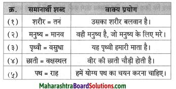 Maharashtra Board Class 8 Hindi Solutions Chapter 1 धरती का आँगन महके 6
