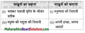 Maharashtra Board Class 8 Hindi Solutions Chapter 3 नाखून क्यों बढ़ते हैं 2