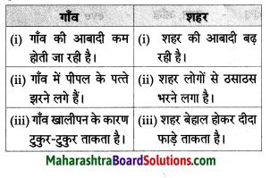 Maharashtra Board Class 8 Hindi Solutions Chapter 4 गाँव-शहर 5