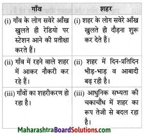 Maharashtra Board Class 8 Hindi Solutions Chapter 4 गाँव-शहर 8