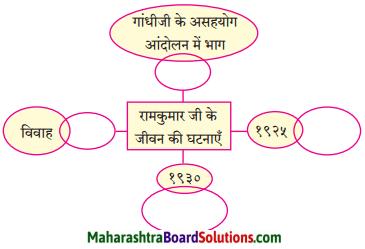 Maharashtra Board Class 8 Hindi Solutions Chapter 5 मधुबन 1
