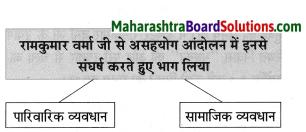 Maharashtra Board Class 8 Hindi Solutions Chapter 5 मधुबन 11