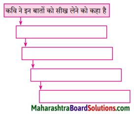 Maharashtra Board Class 8 Hindi Solutions Chapter 6 जरा प्यार से बोलना सीख लीज 1