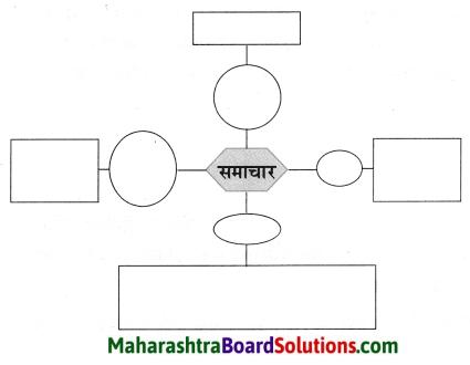 Maharashtra Board Class 8 Hindi Solutions Chapter 7 मेरे रजा साहब 10