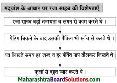 Maharashtra Board Class 8 Hindi Solutions Chapter 7 मेरे रजा साहब 16