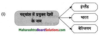Maharashtra Board Class 8 Hindi Solutions Chapter 7 स्वराज्य मेरा जन्मसिद्ध अधिकार है 7