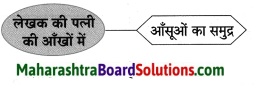 Maharashtra Board Class 8 Hindi Solutions Chapter 8 पूर्ण विश्राम 22