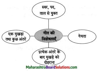 Maharashtra Board Class 8 Hindi Solutions Chapter 9 नहीं कुछ इससे बढ़कर 3