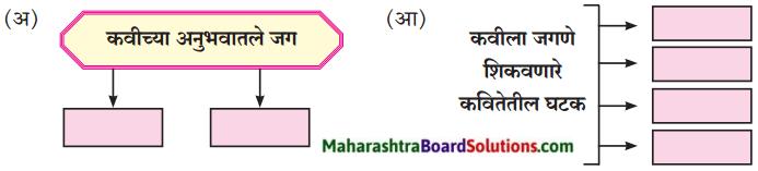 Maharashtra Board Class 8 Marathi Solutions Chapter 11 जीवन गाणे 1