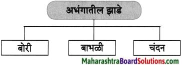 Maharashtra Board Class 8 Marathi Solutions Chapter 13 संतवाणी 8