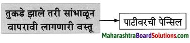 Maharashtra Board Class 8 Marathi Solutions Chapter 2 मी चित्रकार कसा झालो! 11