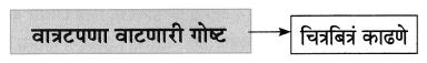 Maharashtra Board Class 8 Marathi Solutions Chapter 2 मी चित्रकार कसा झालो! 12