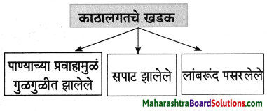 Maharashtra Board Class 8 Marathi Solutions Chapter 2 मी चित्रकार कसा झालो! 15
