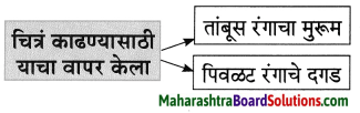 Maharashtra Board Class 8 Marathi Solutions Chapter 2 मी चित्रकार कसा झालो! 17
