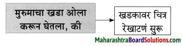 Maharashtra Board Class 8 Marathi Solutions Chapter 2 मी चित्रकार कसा झालो! 19