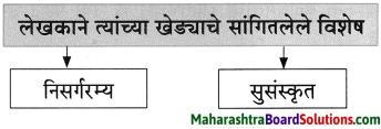 Maharashtra Board Class 8 Marathi Solutions Chapter 2 मी चित्रकार कसा झालो! 2