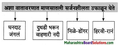 Maharashtra Board Class 8 Marathi Solutions Chapter 2 मी चित्रकार कसा झालो! 6