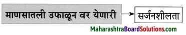 Maharashtra Board Class 8 Marathi Solutions Chapter 2 मी चित्रकार कसा झालो! 8