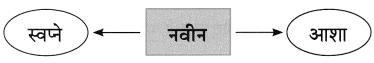 Maharashtra Board Class 8 Marathi Solutions Chapter 3 प्रभात 6