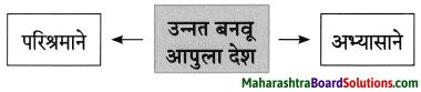 Maharashtra Board Class 8 Marathi Solutions Chapter 3 प्रभात 7